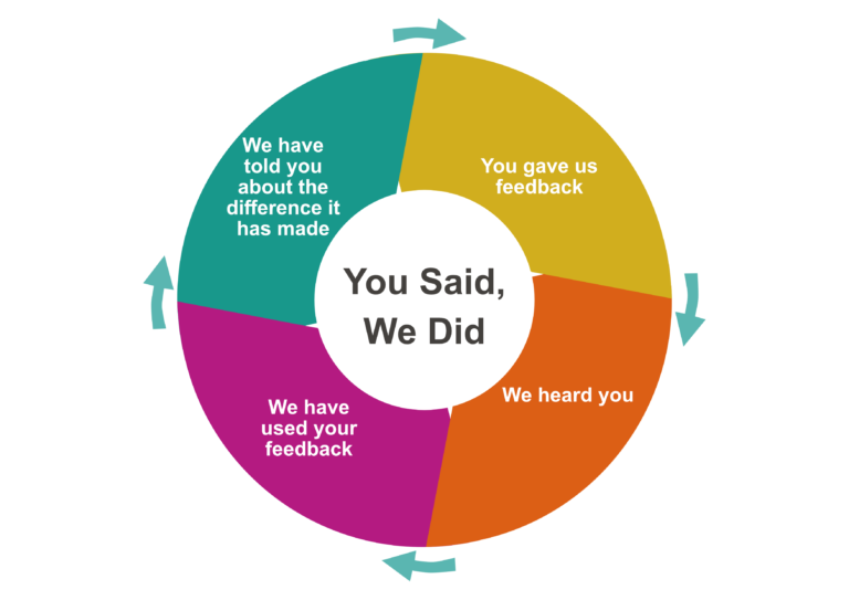 CoProduction Wheel